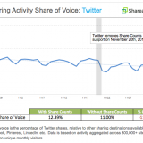twitter-activity_share-of-voice_november-2015