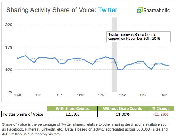 twitter-activity_share-of-voice_november-2015