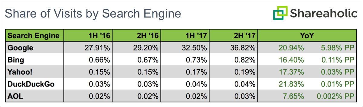 Shareaholic table comparing of share of visits in 2016 and 2017 by search engine.