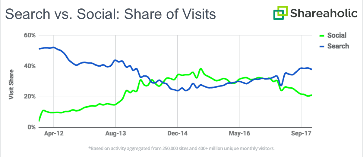 Shareaholic graph comparing share of visits between Search Engines and Social networks form 2011 to 2017.