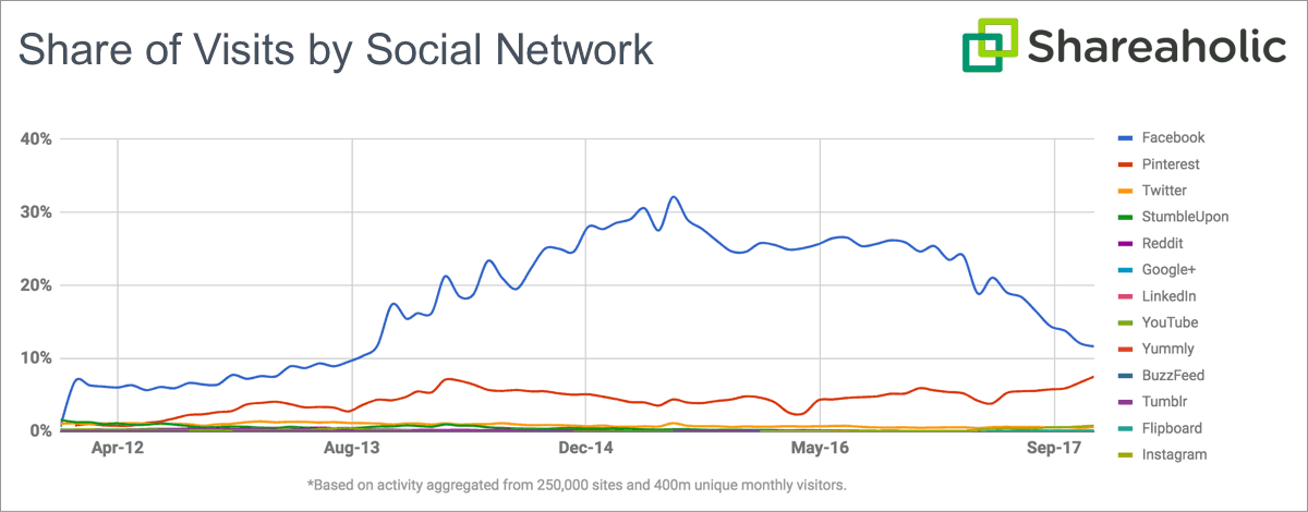 Shareaholic Graph comparing share of visits by social network in 2016 and 2017